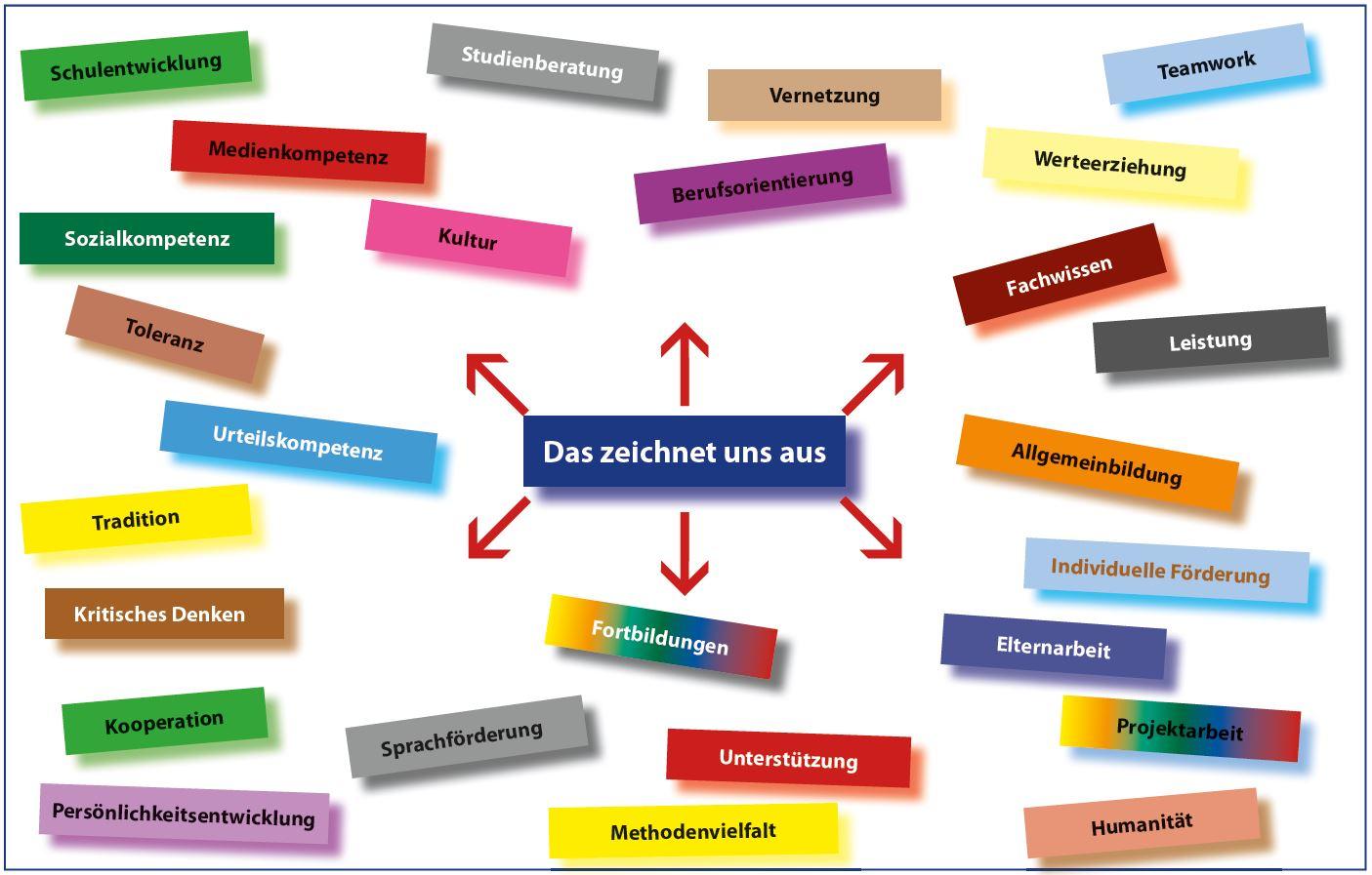 Schulprogramm Deutsche Abteilung Deutsche Schule Paris Auslandsschule